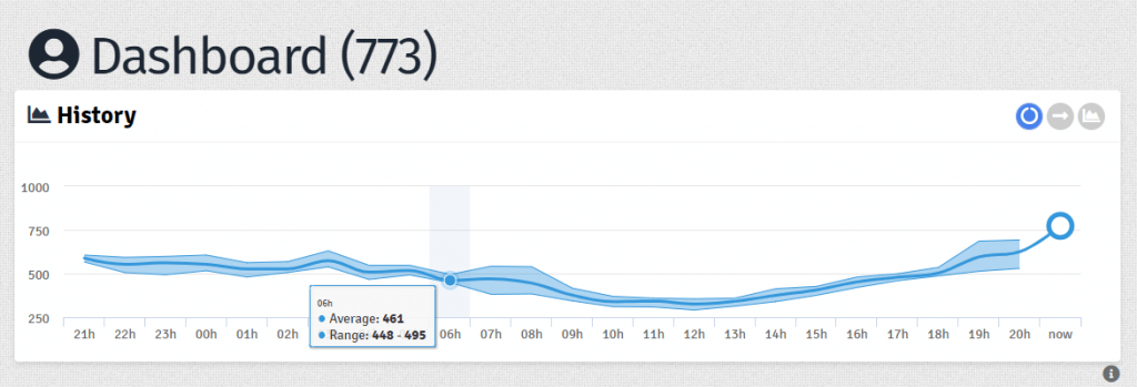 whos.amung.us-无需申请的网站统计服务,可计算统计并显示图表